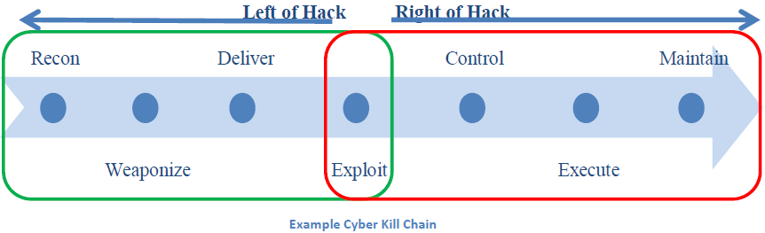 Example Cyber Kill Chain