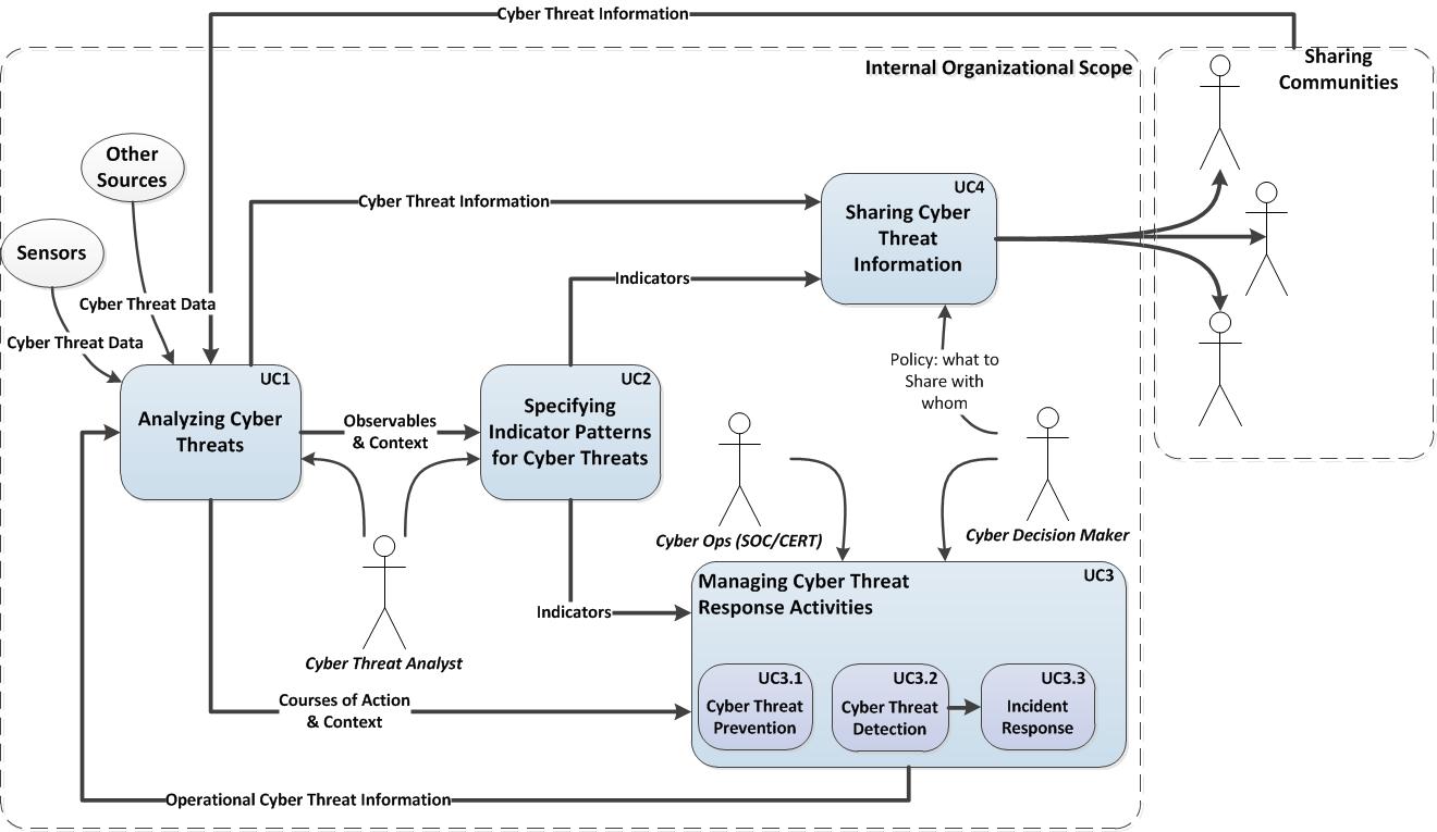STIX Whitepaper | STIX Project Documentation